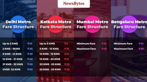 How much do metro rides in Indian cities cost?