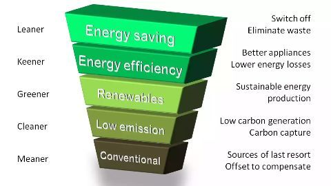Energy efficiency bringing down power demand