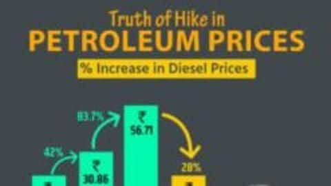 """BJP posts graph on """"truth of petrol hike"""", gets trolled"""