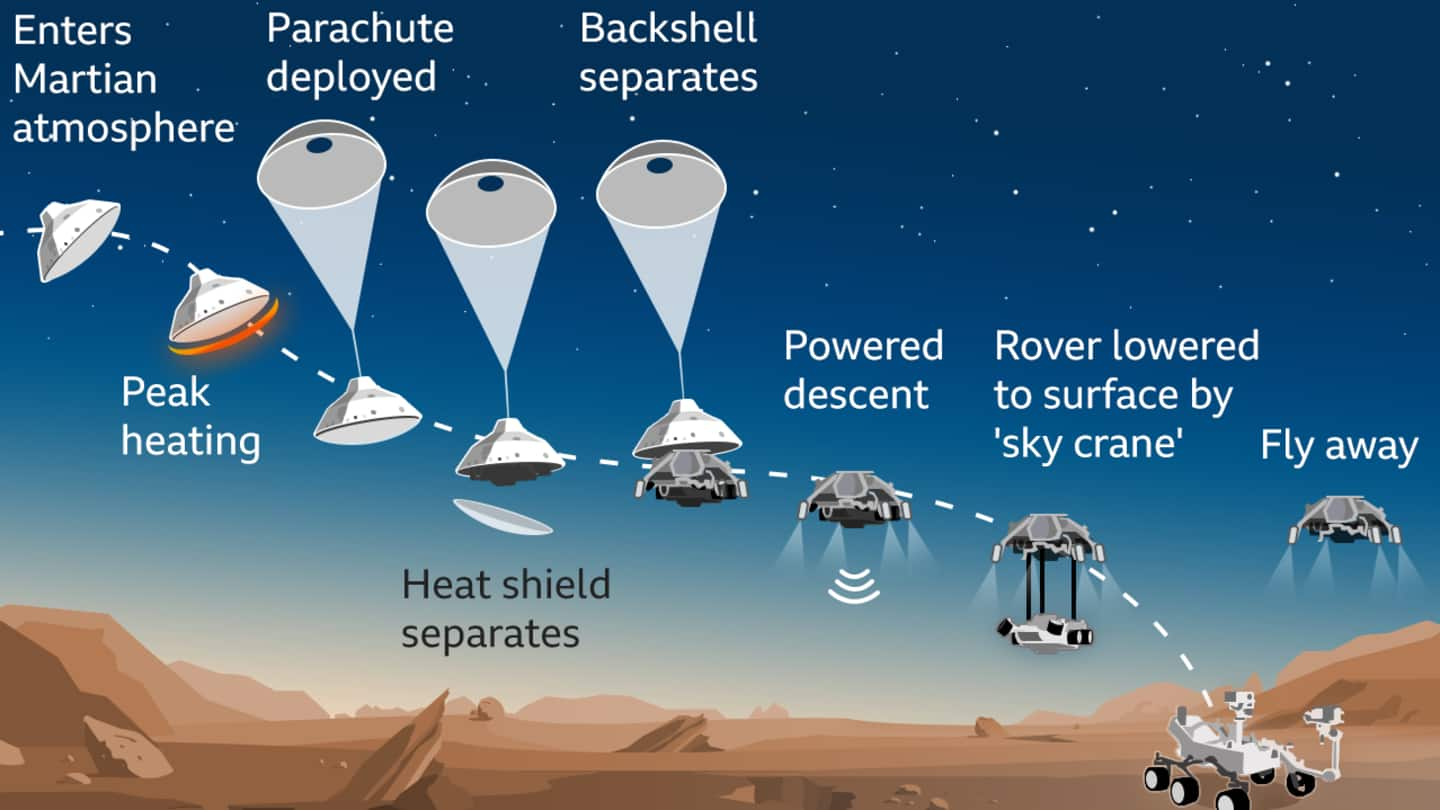 Video documents final stages of rover's successful landing on Mars